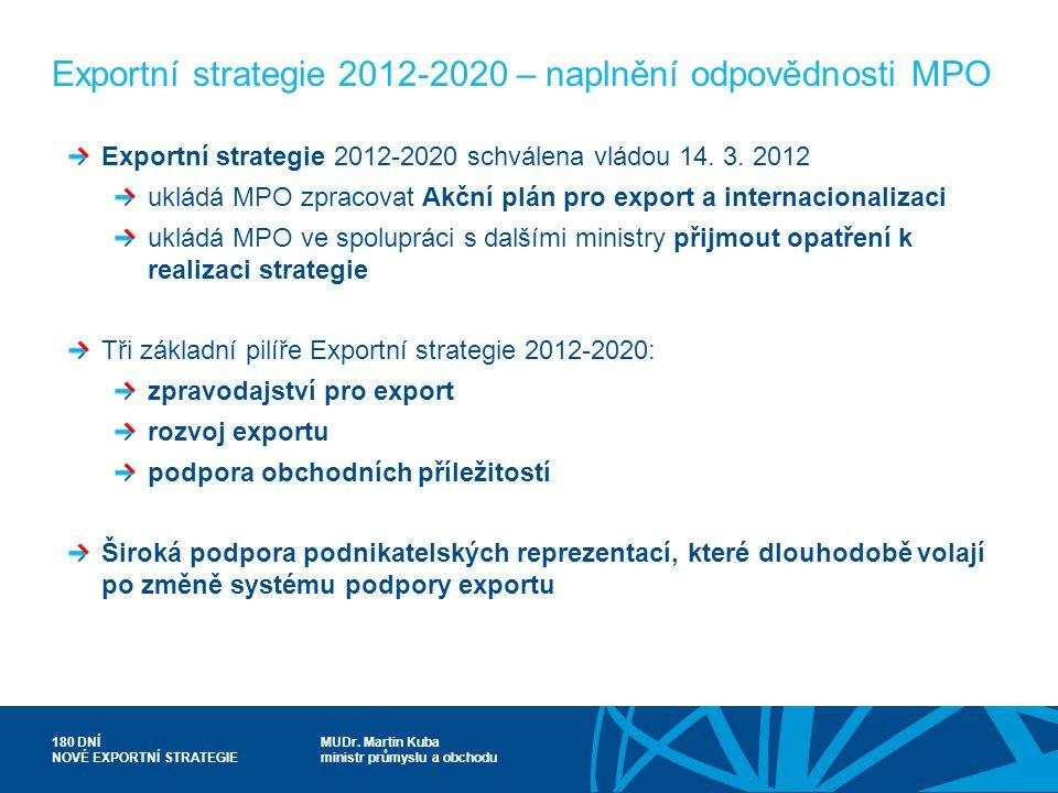 MUDr. Martin Kuba ministr průmyslu a obchodu 180 DNÍ NOVÉ EXPORTNÍ STRATEGIE Exportní strategie 2012-2020 – naplnění odpovědnosti MPO Exportní strateg
