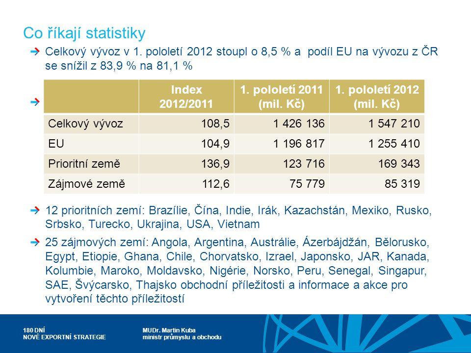 MUDr. Martin Kuba ministr průmyslu a obchodu 180 DNÍ NOVÉ EXPORTNÍ STRATEGIE Co říkají statistiky Celkový vývoz v 1. pololetí 2012 stoupl o 8,5 % a po