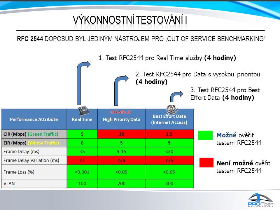 1. Test RFC2544 pro Real Time služby (4 hodiny) 2.
