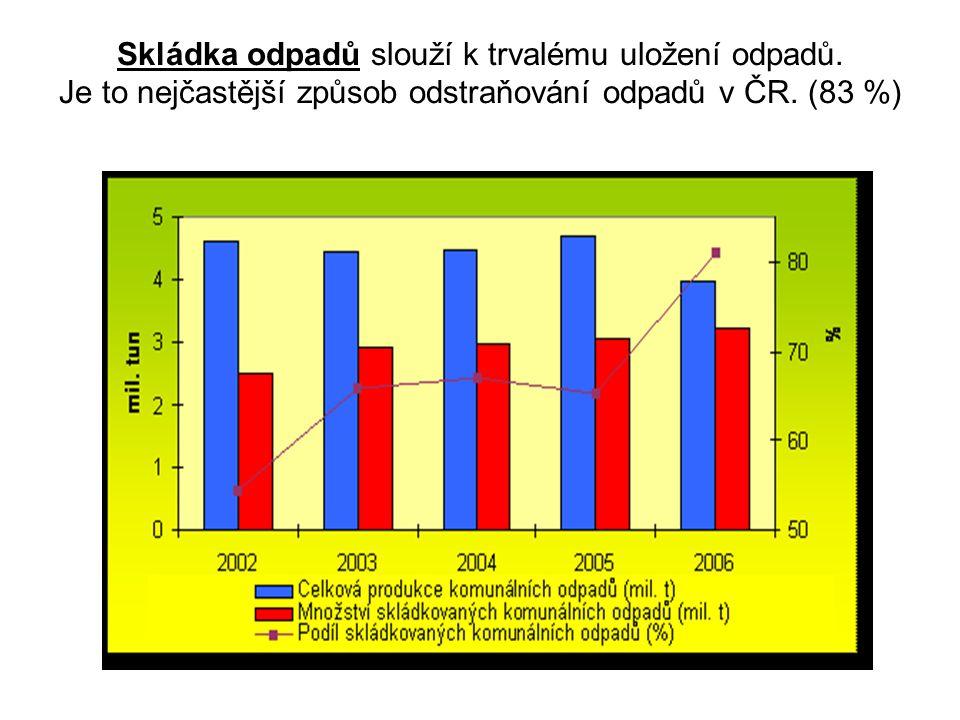 Skládka odpadů slouží k trvalému uložení odpadů. Je to nejčastější způsob odstraňování odpadů v ČR. (83 %)