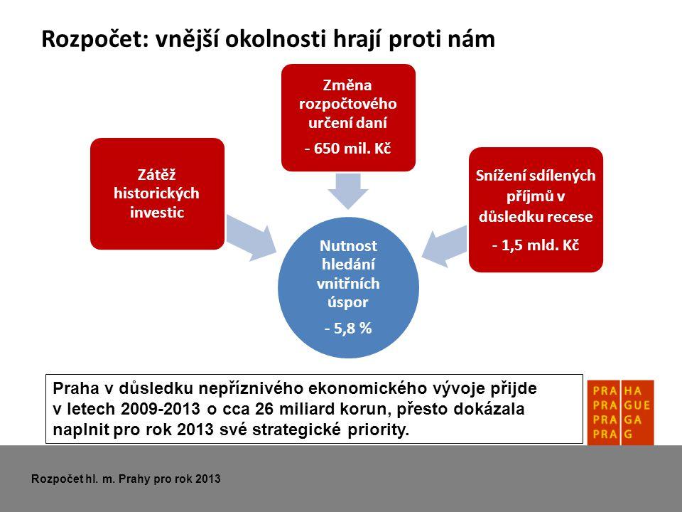 Rozpočet: vnější okolnosti hrají proti nám Rozpočet hl. m. Prahy pro rok 2013 Nutnost hledání vnitřních úspor - 5,8 % Zátěž historických investic Změn