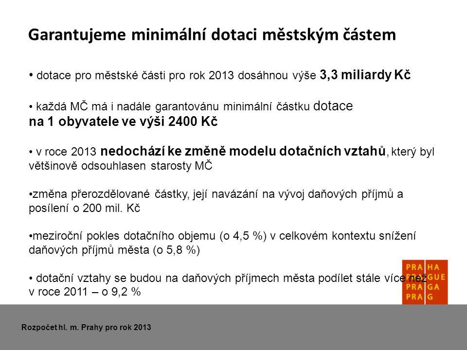 Garantujeme minimální dotaci městským částem • dotace pro městské části pro rok 2013 dosáhnou výše 3,3 miliardy Kč • každá MČ má i nadále garantovánu minimální částku dotace na 1 obyvatele ve výši 2400 Kč • v roce 2013 nedochází ke změně modelu dotačních vztahů, který byl většinově odsouhlasen starosty MČ •změna přerozdělované částky, její navázání na vývoj daňových příjmů a posílení o 200 mil.
