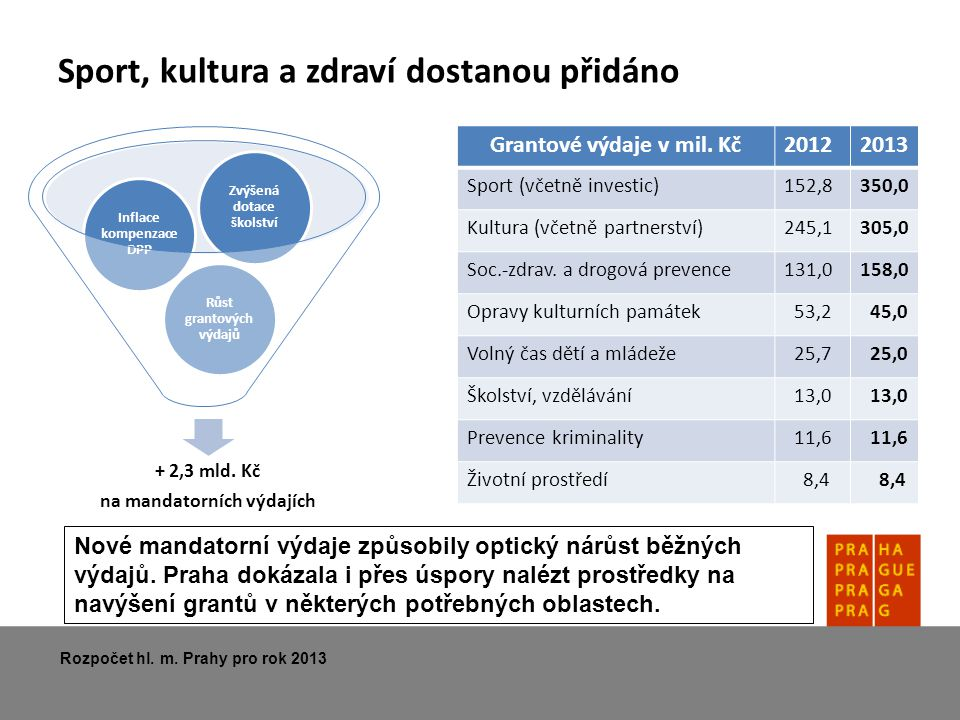 Sport, kultura a zdraví dostanou přidáno Rozpočet hl. m. Prahy pro rok 2013 + 2,3 mld. Kč na mandatorních výdajích Růst grantových výdajů Inflace komp