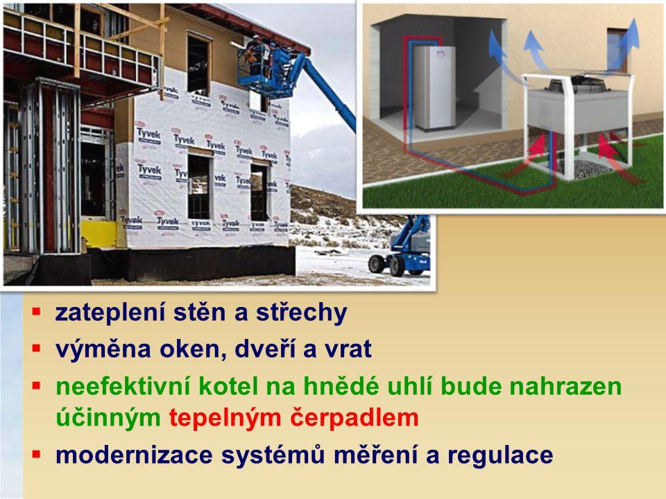  zateplení stěn a střechy  výměna oken, dveří a vrat  neefektivní kotel na hnědé uhlí bude nahrazen účinným tepelným čerpadlem  modernizace systém