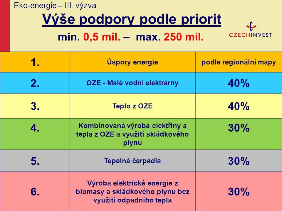 Eko-energie – III. výzva Výše podpory podle priorit min. 0,5 mil. – max. 250 mil. 1. Úspory energiepodle regionální mapy 2. OZE - Malé vodní elektrárn