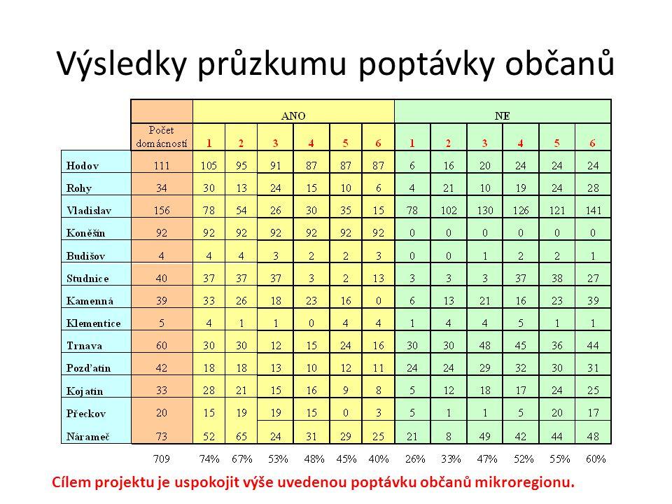 Výsledky průzkumu poptávky občanů Cílem projektu je uspokojit výše uvedenou poptávku občanů mikroregionu.