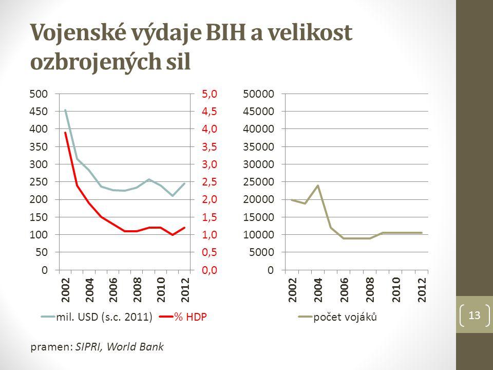 Vojenské výdaje BIH a velikost ozbrojených sil 13 pramen: SIPRI, World Bank