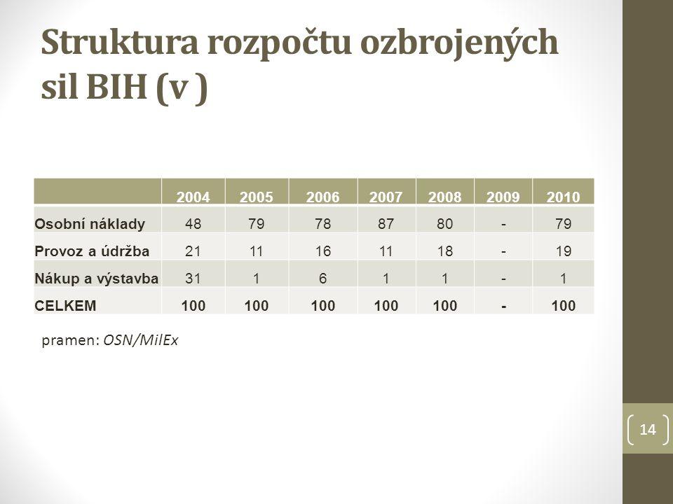 Struktura rozpočtu ozbrojených sil BIH (v ) 2004200520062007200820092010 Osobní náklady4879788780-79 Provoz a údržba2111161118-19 Nákup a výstavba3116