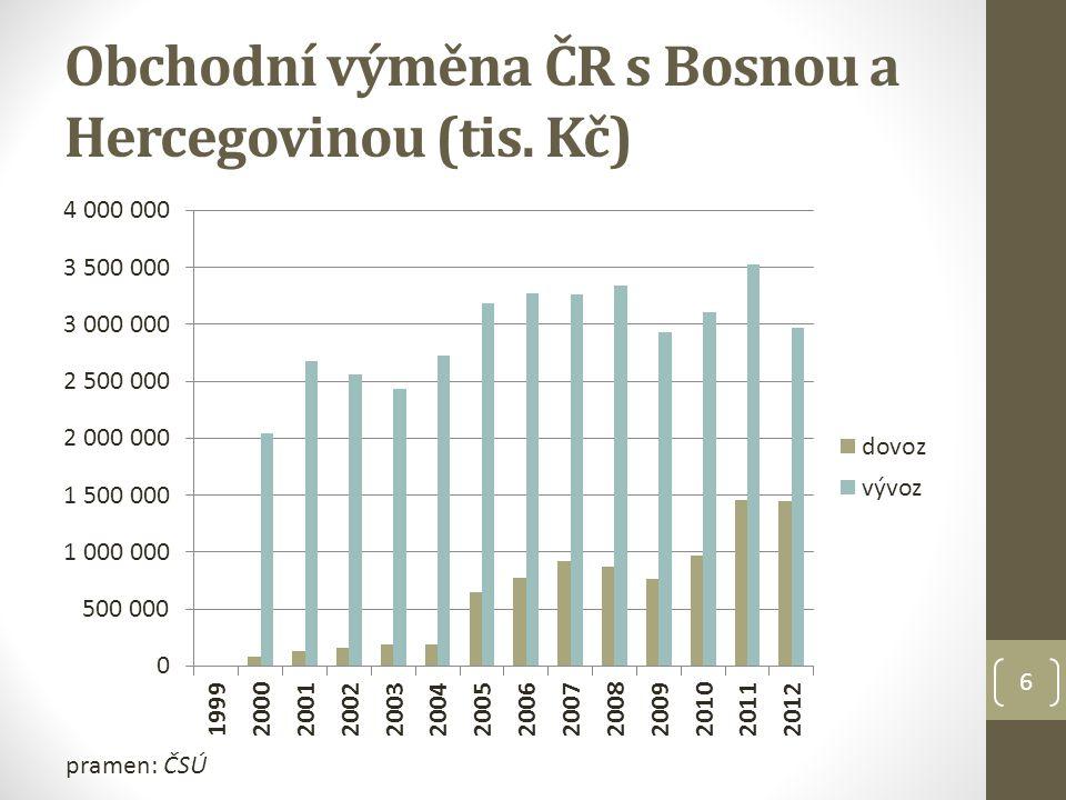 Obchodní výměna ČR s Bosnou a Hercegovinou (tis. Kč) pramen: ČSÚ 6