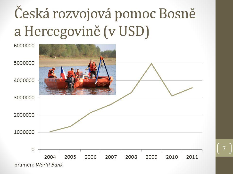Česká rozvojová pomoc Bosně a Hercegovině (v USD) pramen: World Bank 7