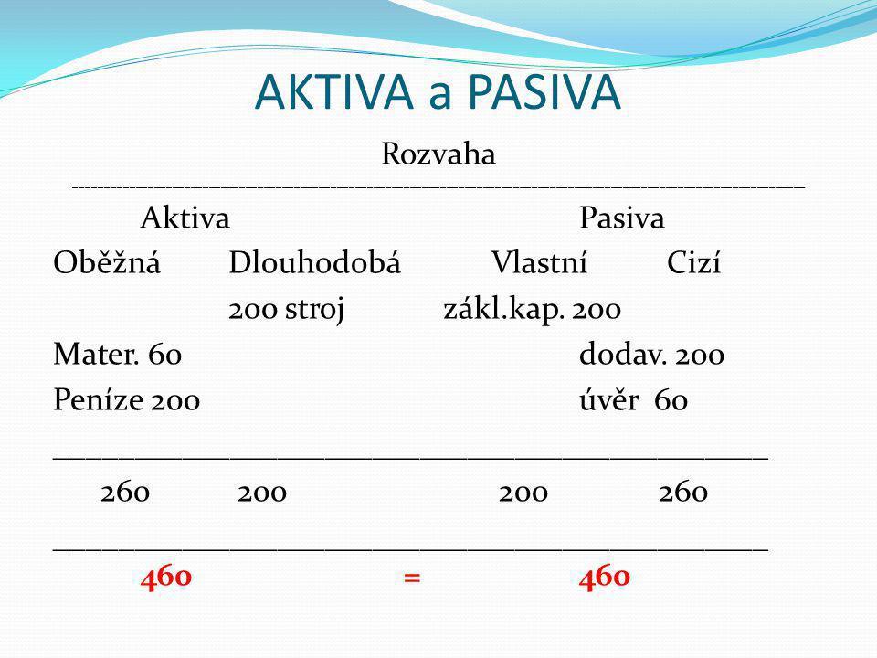 Zůstatkové ceny při různém způsobu odepisování