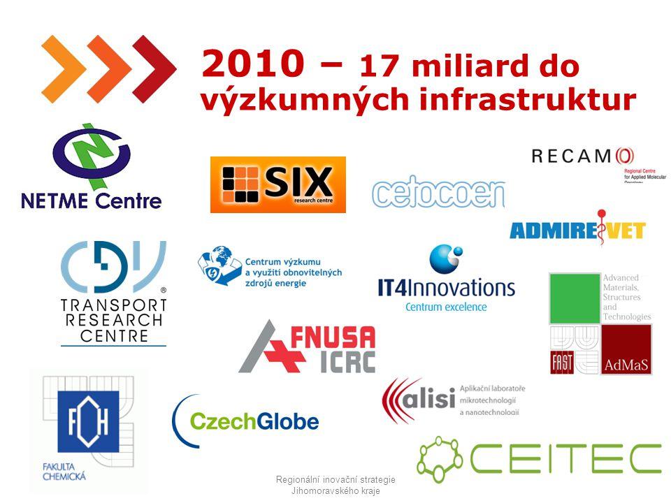 18 2010 – 17 miliard do výzkumných infrastruktur Regionální inovační strategie Jihomoravského kraje