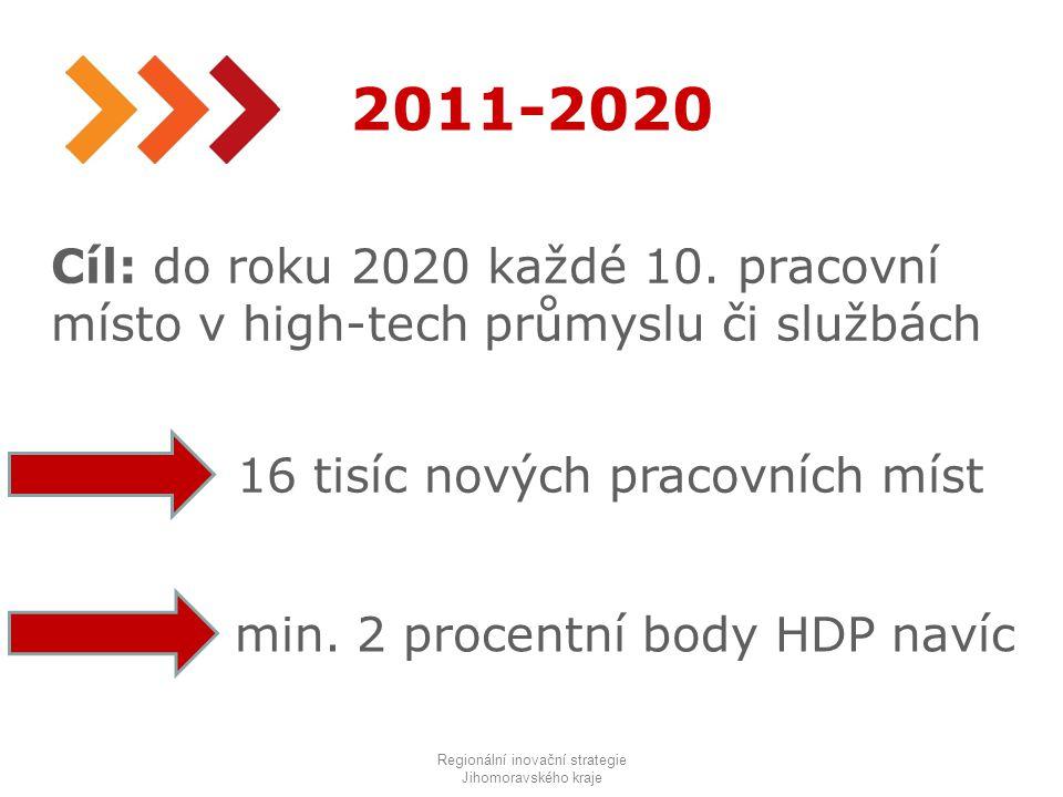 26 2011-2020 Regionální inovační strategie Jihomoravského kraje Cíl: do roku 2020 každé 10.