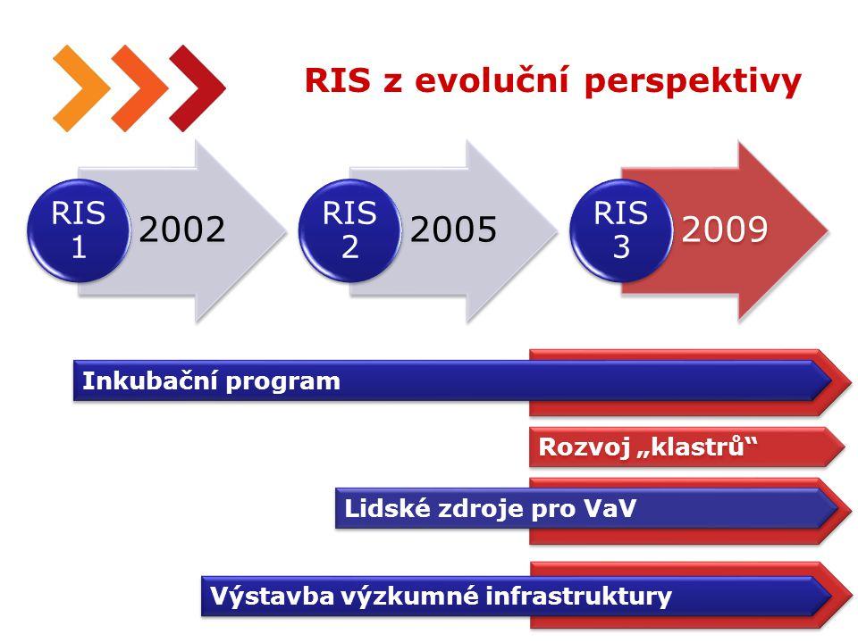 """29 RIS z evoluční perspektivy 2002 RIS 1 2005 RIS 2 2009 RIS 3 Inkubační program Rozvoj """"klastrů Lidské zdroje pro VaV Výstavba výzkumné infrastruktury"""