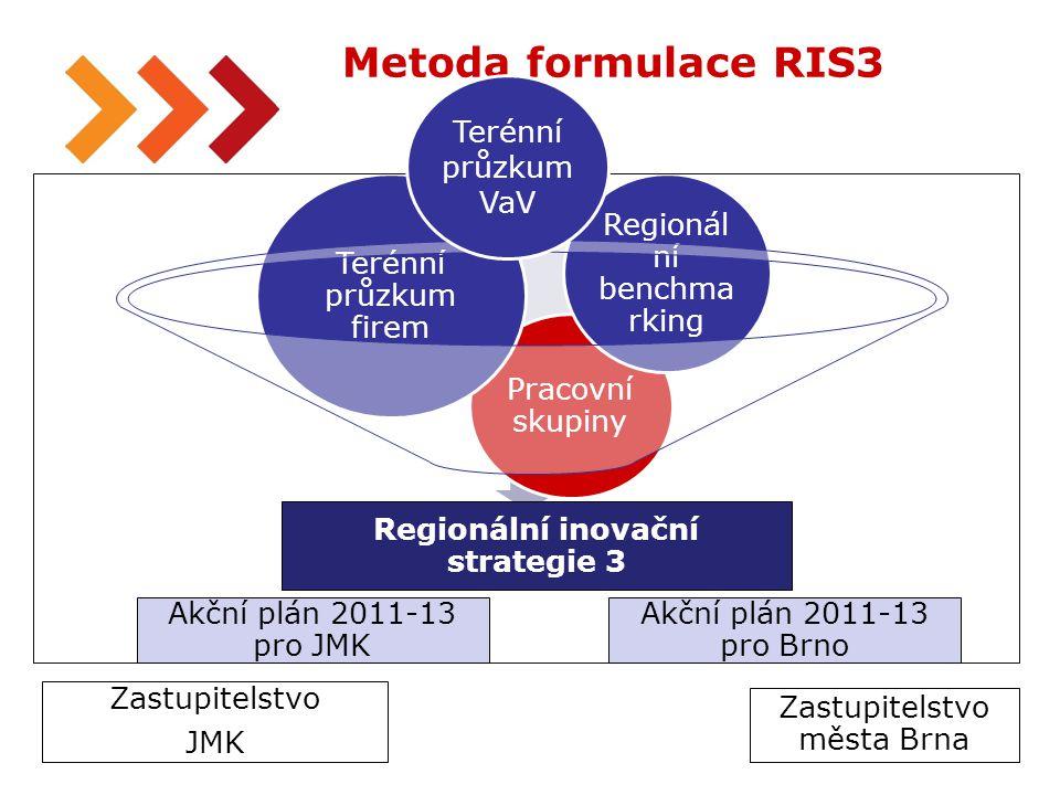 31 Metoda formulace RIS3 Regionální inovační strategie 3 Pracovní skupiny Terénní průzkum firem Regionál ní benchma rking Zastupitelstvo JMK Zastupitelstvo města Brna Akční plán 2011-13 pro JMK Akční plán 2011-13 pro Brno Terénní průzkum VaV