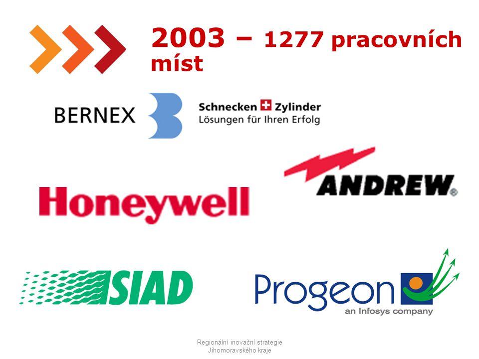 7 2003 – 1277 pracovních míst Regionální inovační strategie Jihomoravského kraje