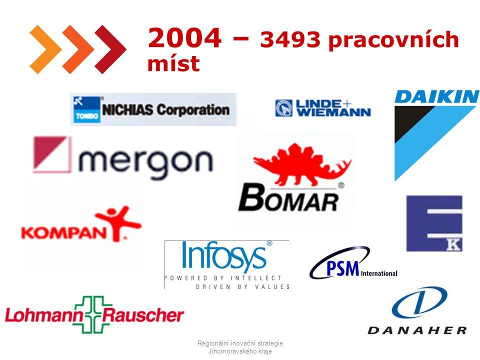 8 2004 – 3493 pracovních míst Regionální inovační strategie Jihomoravského kraje
