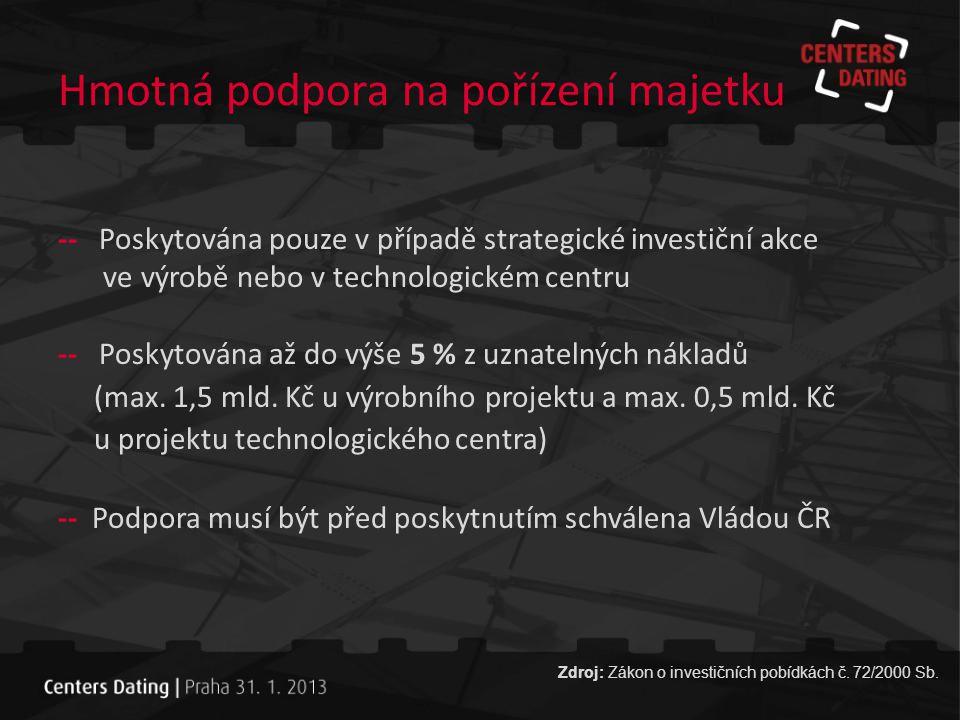Dopad novely zákona o IPO Zdroj: Zákon o investičních pobídkách č. 72/2000 Sb.