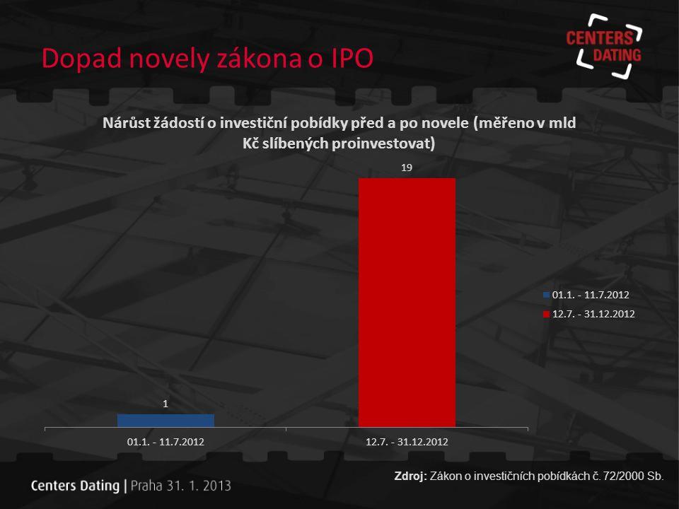 Podané žádosti o investiční pobídky 2012 -- 42 expanzí, 6 zcela nových projektů ze zahraničí -- 44 výrobních projektů, 2 TC, 2 SSC -- dominantní je automobilový sektor (19 projektů), následuje plastikářský, strojírenský a elektrotechnický sektor -- nejvíce žádostí je na projekty v Ústeckém kraji (9), dále Moravskoslezském, Středočeském a Olomouckém Zdroj: Zákon o investičních pobídkách č.