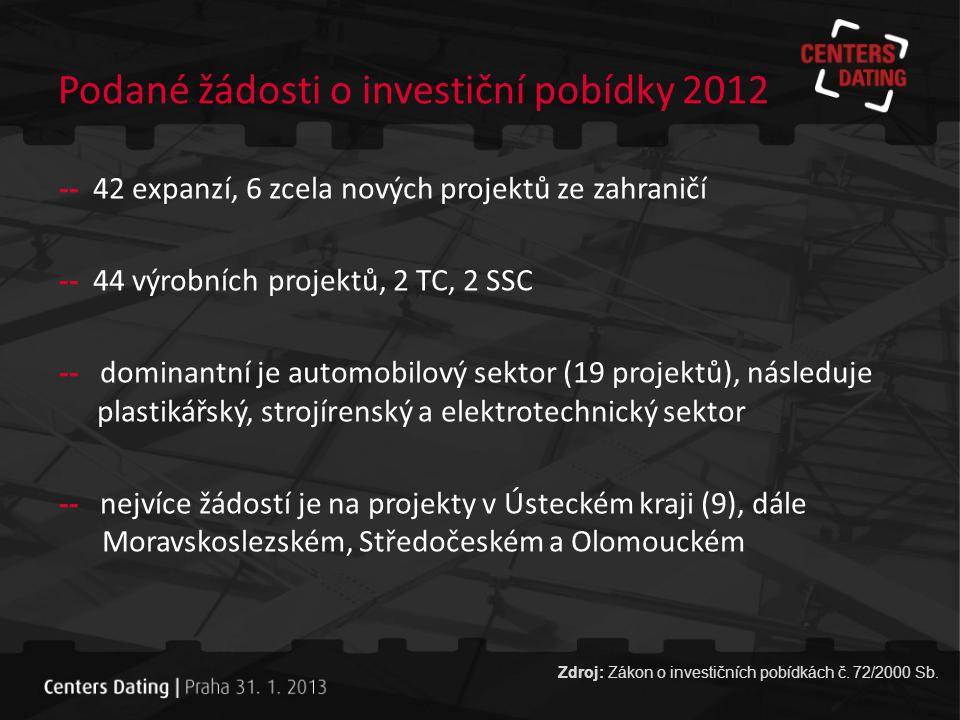 Srovnání investičních pobídek 2009 - 2012 Zdroj: Zákon o investičních pobídkách č. 72/2000 Sb.