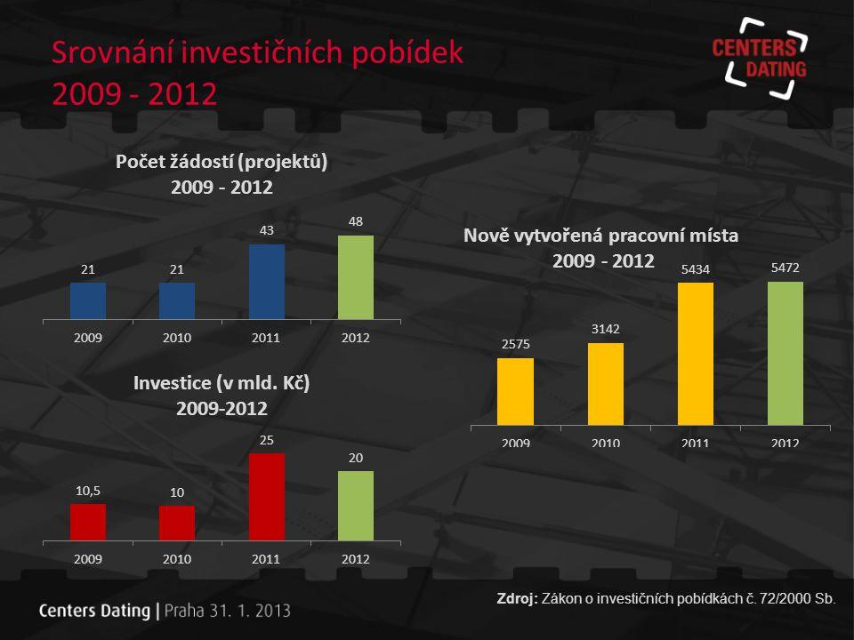 Děkuji za pozornost.www.czechinvest.org Ing.