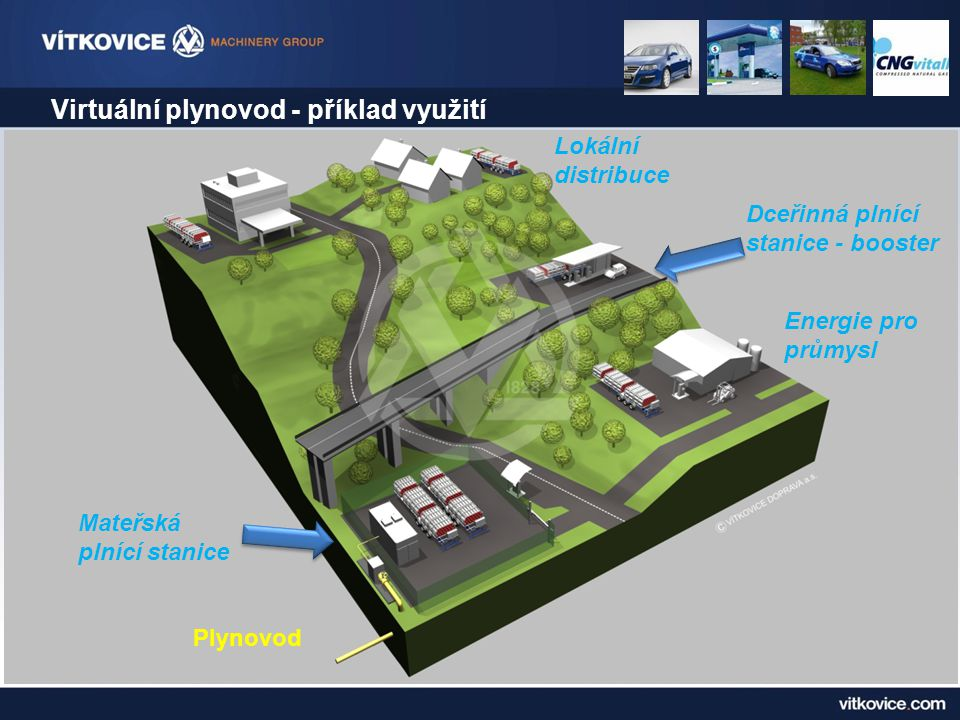 Virtuální plynovod - příklad využití Mateřská plnící stanice Plynovod Dceřinná plnící stanice - booster Lokální distribuce Energie pro průmysl