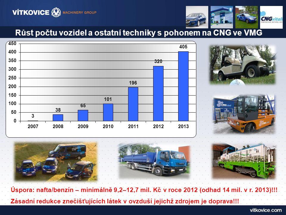 Růst počtu vozidel a ostatní techniky s pohonem na CNG ve VMG Úspora: nafta/benzín – minimálně 9,2–12,7 mil. Kč v roce 2012 (odhad 14 mil. v r. 2013)!