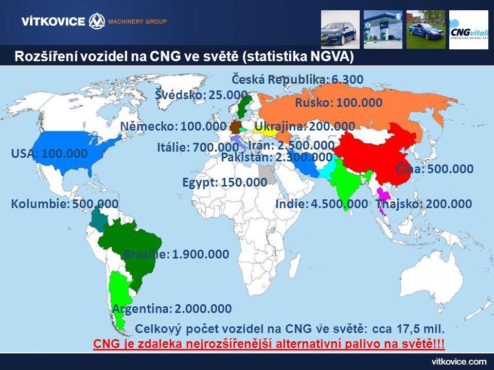 Rozšíření vozidel na CNG ve světě (statistika NGVA) Argentina: 2.000.000 Brazílie: 1.900.000 Kolumbie: 500.000 USA: 100.000 Německo: 100.000 Itálie: 700.000 Švédsko: 25.000 Rusko: 100.000 Ukrajina: 200.000 Irán: 2.500.000 Pakistán: 2.300.000 Indie: 4.500.000Thajsko: 200.000 Čína: 500.000 Egypt: 150.000 Celkový počet vozidel na CNG ve světě: cca 17,5 mil.