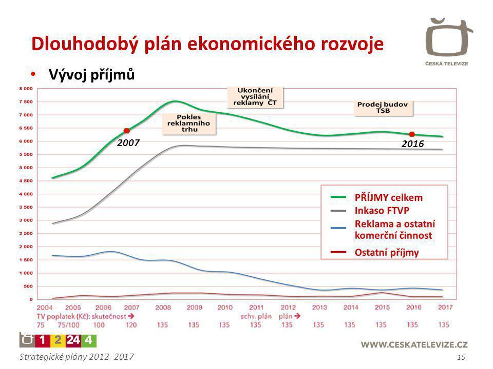 Strategické plány 2012–2017 15 2007 2016 • Vývoj příjmů Dlouhodobý plán ekonomického rozvoje