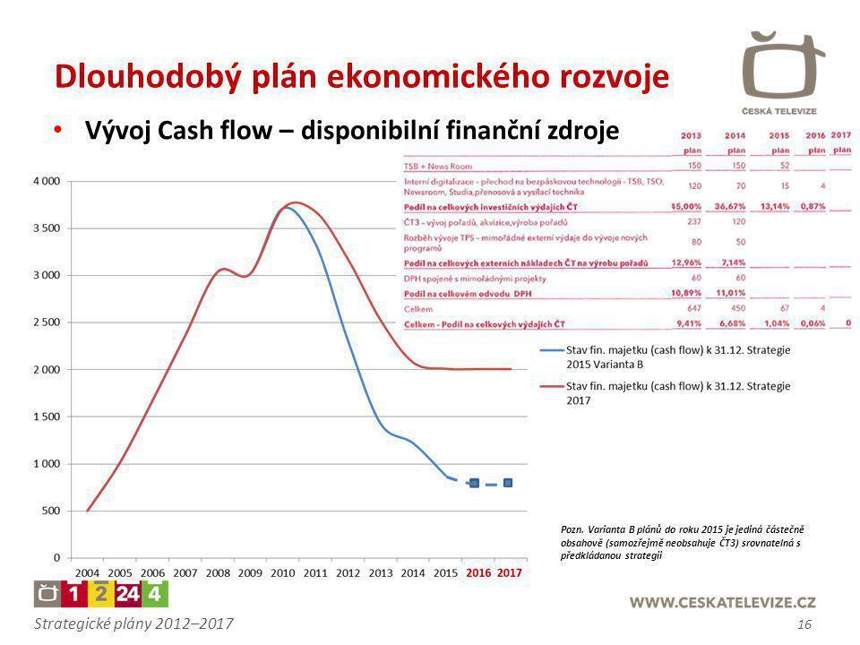 Strategické plány 2012–2017 Dlouhodobý plán ekonomického rozvoje Pozn. Varianta B plánů do roku 2015 je jediná částečně obsahově (samozřejmě neobsahuj
