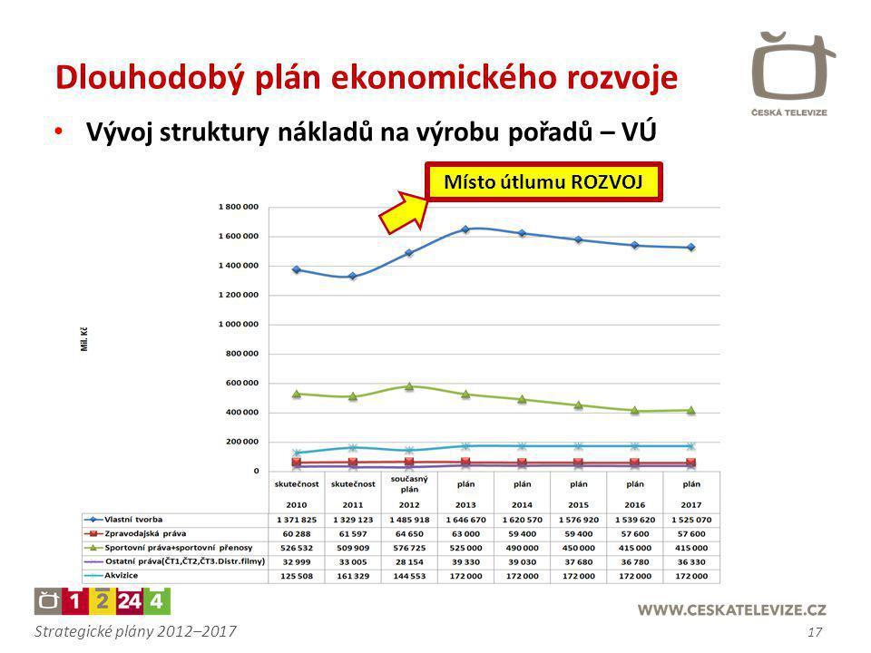 Strategické plány 2012–2017 Dlouhodobý plán ekonomického rozvoje • Vývoj struktury nákladů na výrobu pořadů – VÚ Místo útlumu ROZVOJ 17