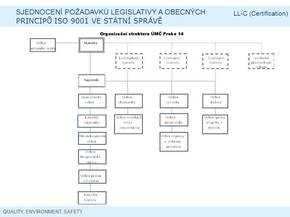 QUALITY, ENVIRONMENT, SAFETY SJEDNOCENÍ POŽADAVKŮ LEGISLATIVY A OBECNÝCH PRINCIPŮ ISO 9001 VE STÁTNÍ SPRÁVĚ LL-C (Certification)