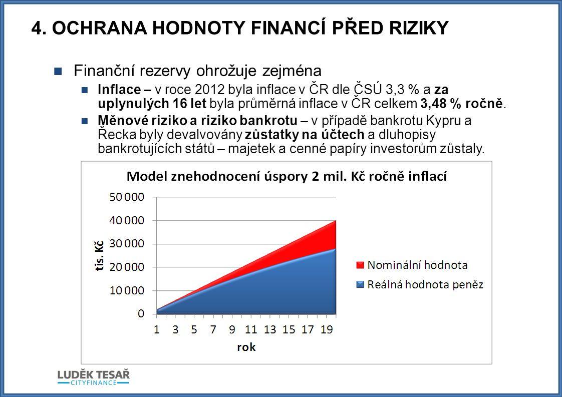 4. OCHRANA HODNOTY FINANCÍ PŘED RIZIKY  Finanční rezervy ohrožuje zejména  Inflace – v roce 2012 byla inflace v ČR dle ČSÚ 3,3 % a za uplynulých 16
