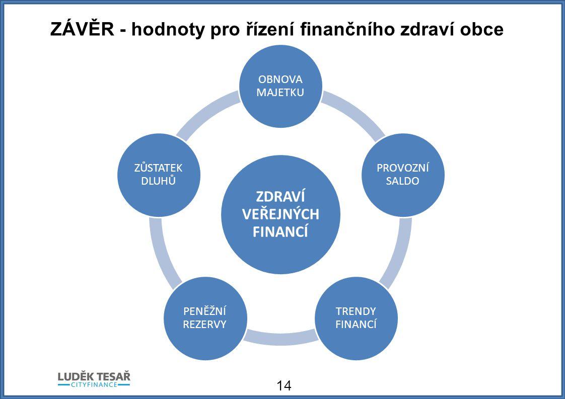 ZÁVĚR - hodnoty pro řízení finančního zdraví obce 14 ZDRAVÍ VEŘEJNÝCH FINANCÍ OBNOVA MAJETKU PROVOZNÍ SALDO TRENDY FINANCÍ PENĚŽNÍ REZERVY ZŮSTATEK DLUHŮ