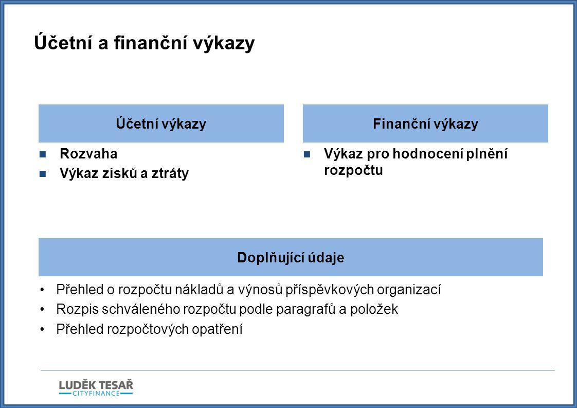 Účetní a finanční výkazy  Rozvaha  Výkaz zisků a ztráty  Výkaz pro hodnocení plnění rozpočtu Účetní výkazyFinanční výkazy Doplňující údaje •Přehled o rozpočtu nákladů a výnosů příspěvkových organizací •Rozpis schváleného rozpočtu podle paragrafů a položek •Přehled rozpočtových opatření