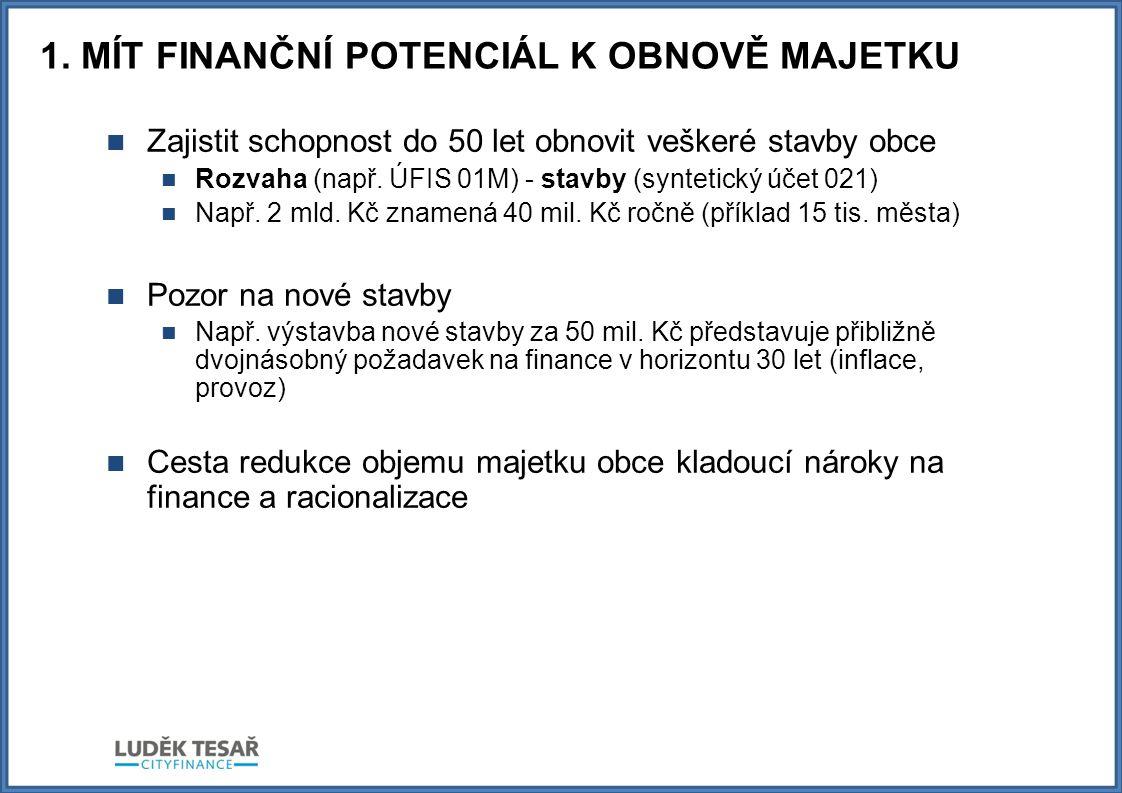 1. MÍT FINANČNÍ POTENCIÁL K OBNOVĚ MAJETKU  Zajistit schopnost do 50 let obnovit veškeré stavby obce  Rozvaha (např. ÚFIS 01M) - stavby (syntetický