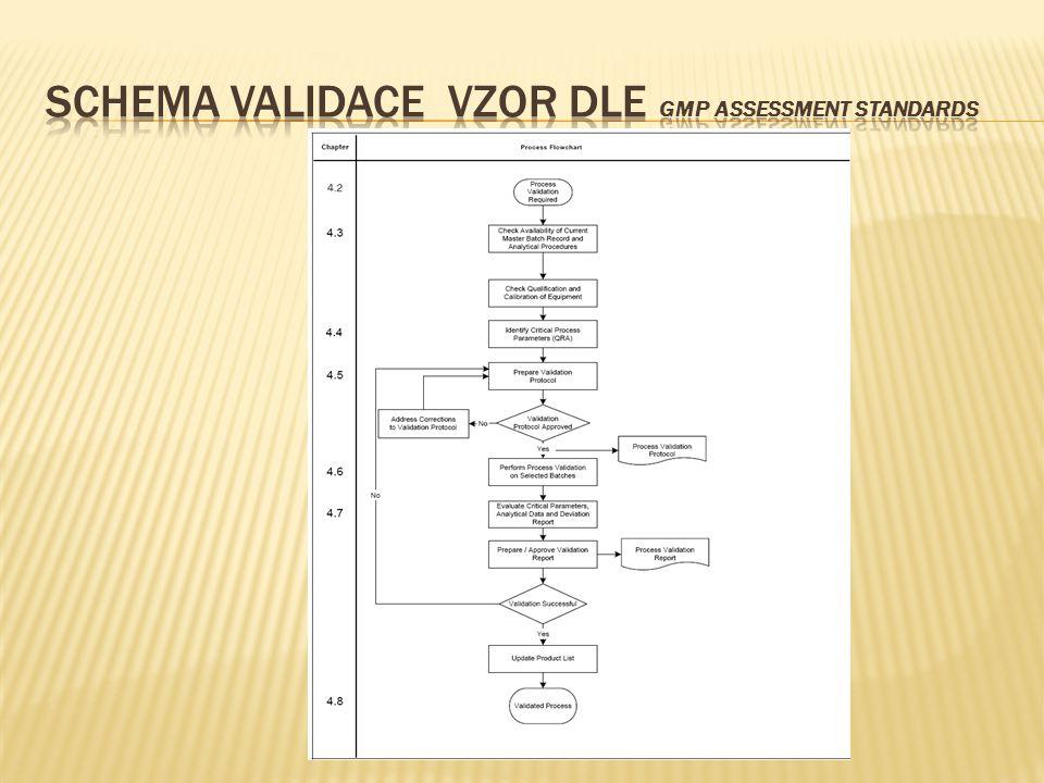  Příklad validační dokumentace _protokol.doc Příklad validační dokumentace _protokol.doc ..\Literatura a přílohy k přednáškám\Ukázky dokumentů\Validační protokol vzor PARALEN.doc....\Literatura a přílohy k přednáškám\Ukázky dokumentů\Validační protokol vzor PARALEN.doc..