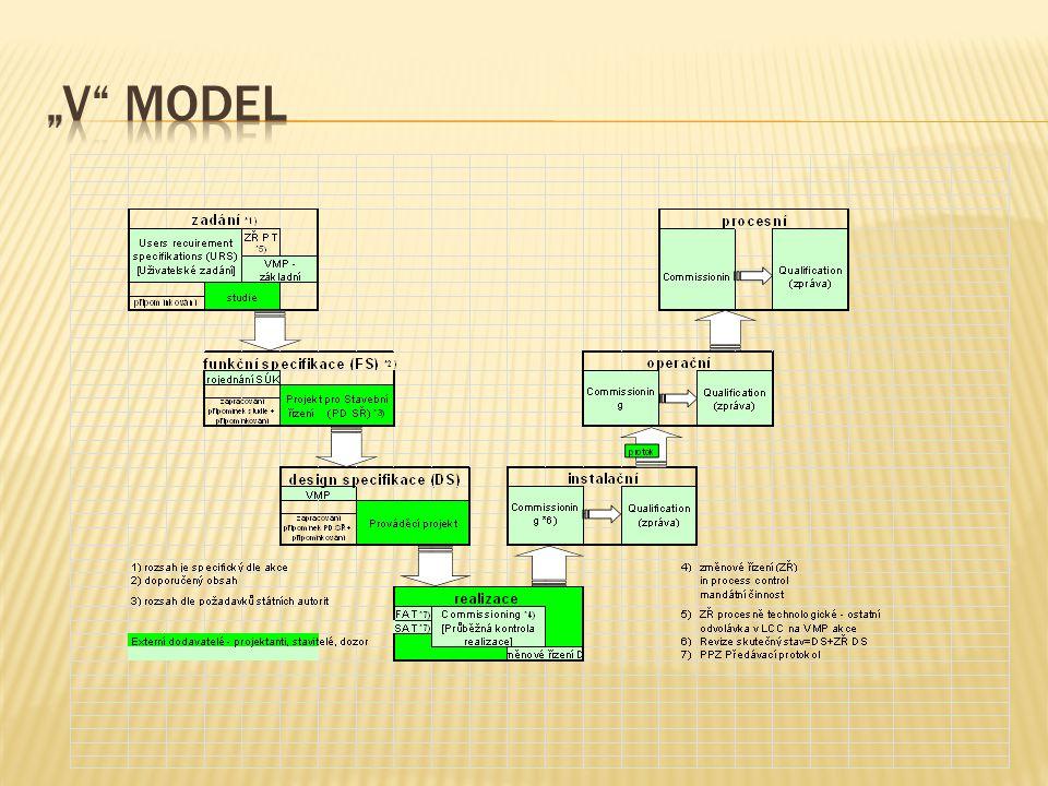  User Requirement Specification:  Kvalifikovaný požadavek určený uživatelem představuje jednoznačné vymezení zařízení se všemi určujícími parametry procesu včetně jejich rozsahů.