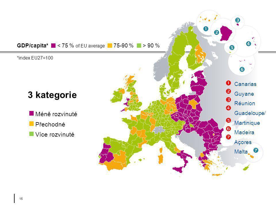 │ 15 3 kategorie < 75 % of EU average GDP/capita* *index EU27=100 75-90 %> 90 %  Canarias Guyane Réunion Guadeloupe/ Martinique Madeira