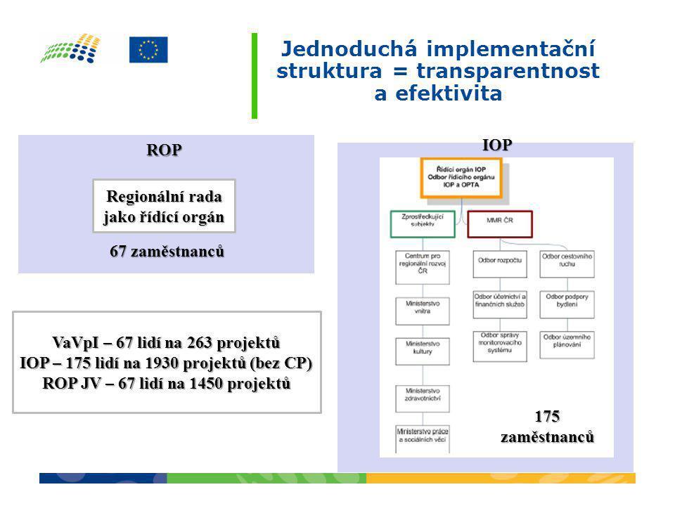 Jednoduchá implementační struktura = transparentnost a efektivita ROP IOP Regionální rada jako řídící orgán 67 zaměstnanců 175 zaměstnanců VaVpI – 67