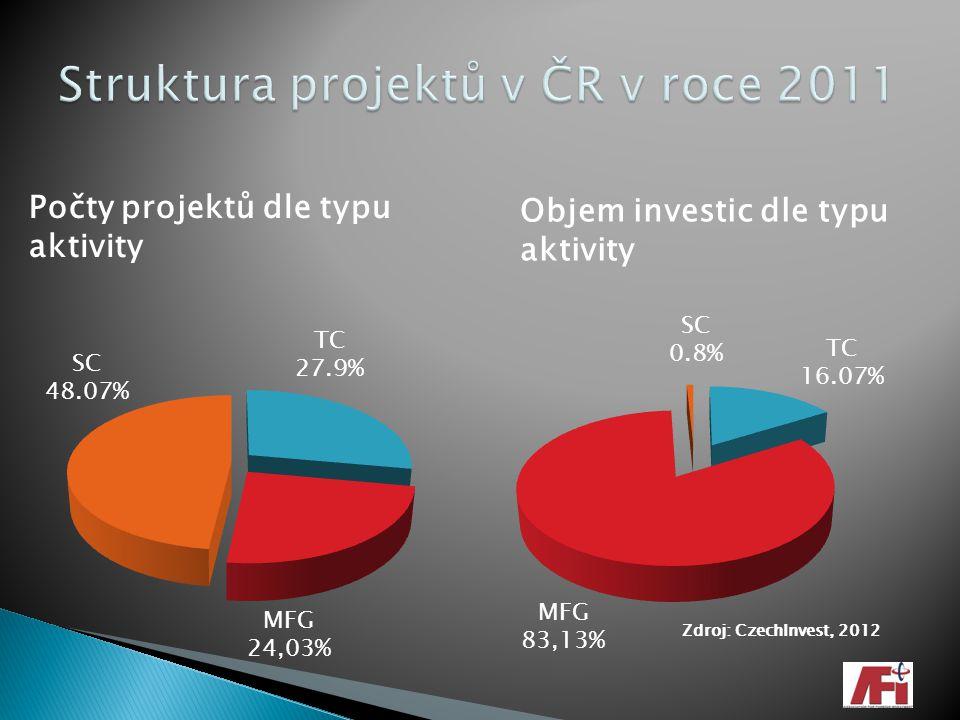 SC 48.07% MFG 24,03% TC 27.9% Počty projektů dle typu aktivity Objem investic dle typu aktivity SC 0.8% TC 16.07% MFG 83,13% Zdroj: CzechInvest, 2012