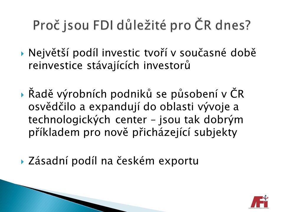  Největší podíl investic tvoří v současné době reinvestice stávajících investorů  Řadě výrobních podniků se působení v ČR osvědčilo a expandují do o