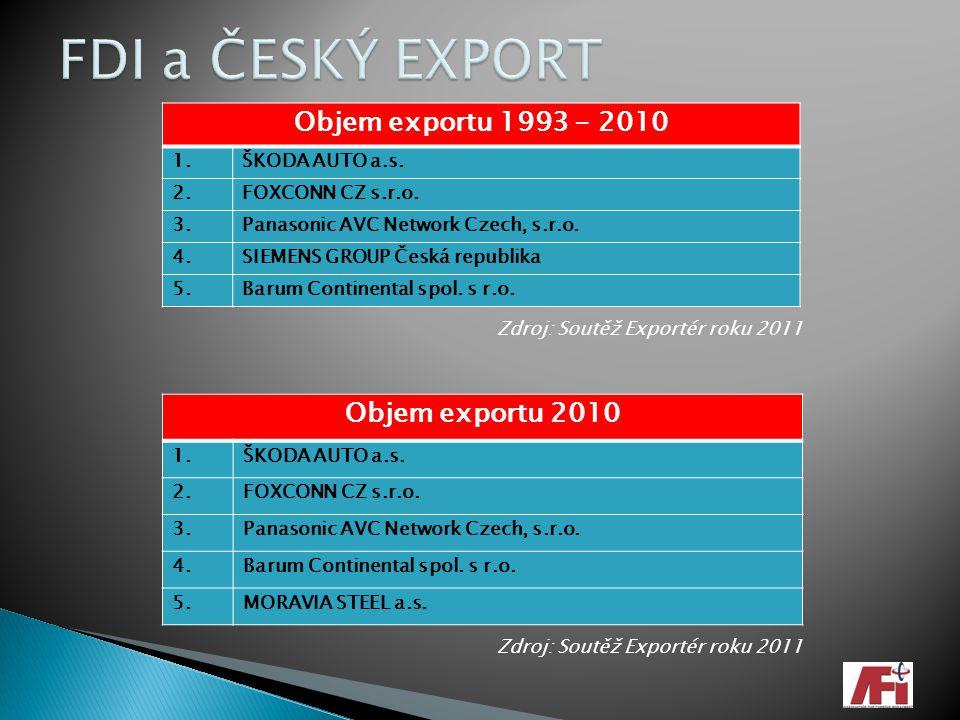 Objem exportu 1993 - 2010 1.ŠKODA AUTO a.s. 2.FOXCONN CZ s.r.o. 3.Panasonic AVC Network Czech, s.r.o. 4.SIEMENS GROUP Česká republika 5.Barum Continen