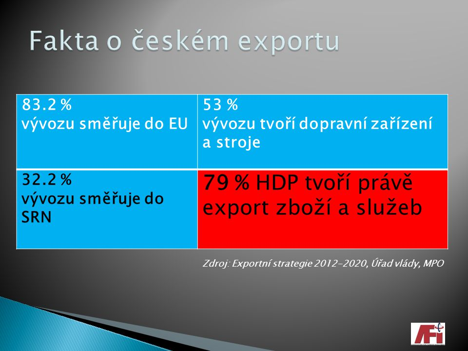 83.2 % vývozu směřuje do EU 53 % vývozu tvoří dopravní zařízení a stroje 32.2 % vývozu směřuje do SRN 79 % HDP tvoří právě export zboží a služeb Zdroj