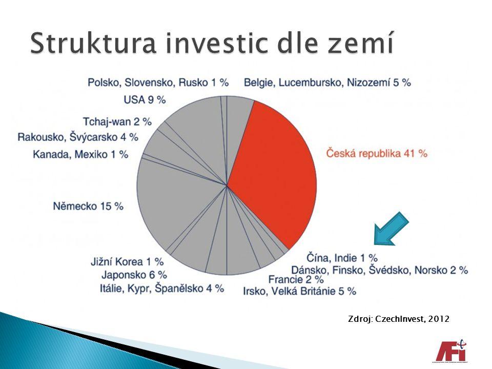 Zdroj: CzechInvest, 2012