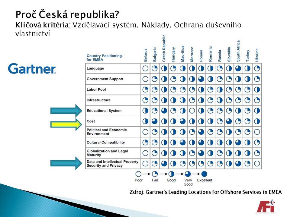Proč Česká republika? Klíčová kritéria: Vzdělávací systém, Náklady, Ochrana duševního vlastnictví Zdroj: Gartner's Leading Locations for Offshore Serv