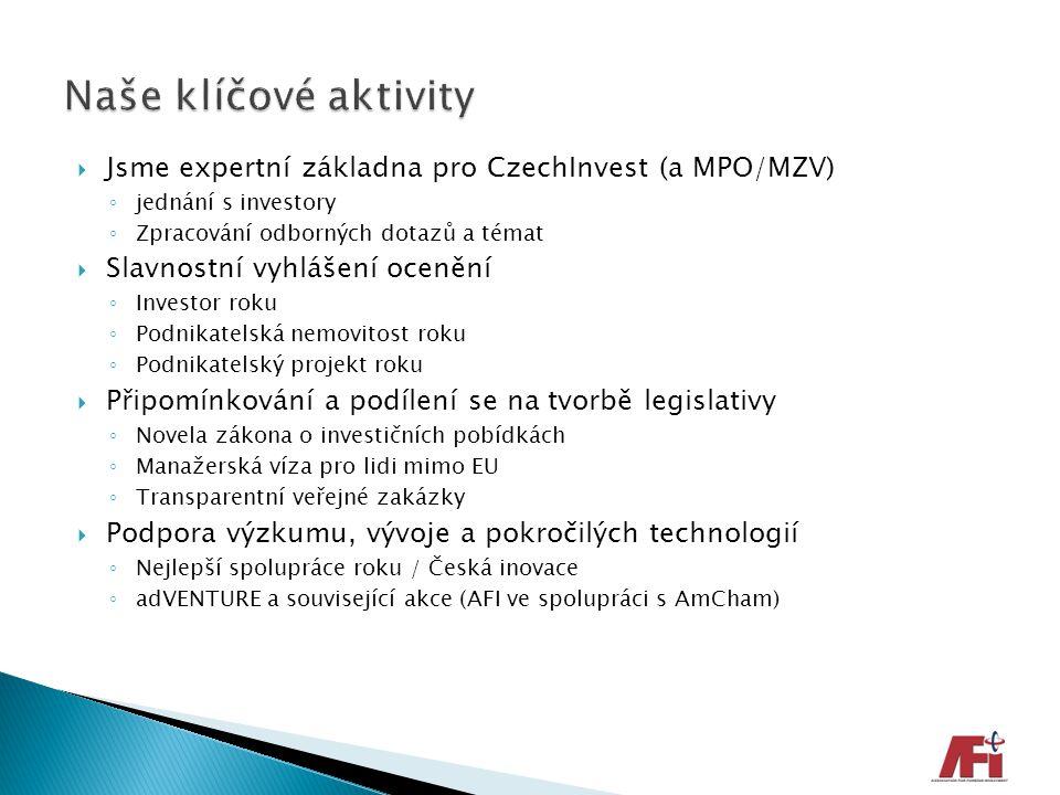  Jsme expertní základna pro CzechInvest (a MPO/MZV) ◦ jednání s investory ◦ Zpracování odborných dotazů a témat  Slavnostní vyhlášení ocenění ◦ Inve