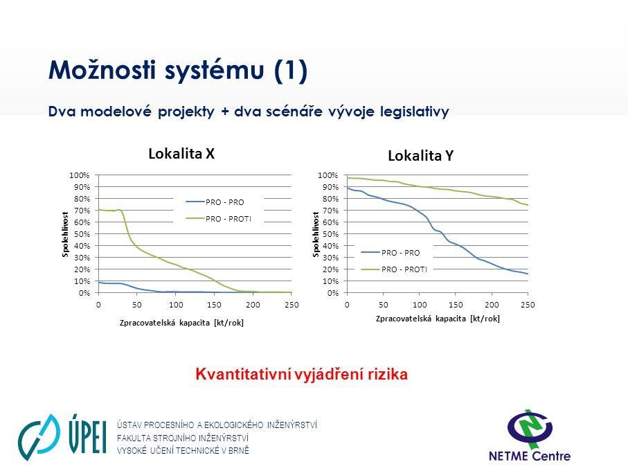ÚSTAV PROCESNÍHO A EKOLOGICKÉHO INŽENÝRSTVÍ FAKULTA STROJNÍHO INŽENÝRSTVÍ VYSOKÉ UČENÍ TECHNICKÉ V BRNĚ Možnosti systému (1) Dva modelové projekty + d