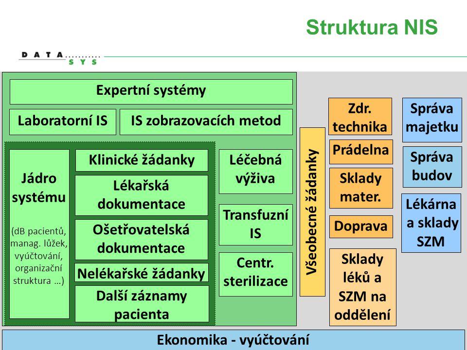 Struktura NIS Jádro systému (dB pacientů, manag. lůžek, vyúčtování, organizační struktura …) Lékařská dokumentace Nelékařské žádanky Další záznamy pac