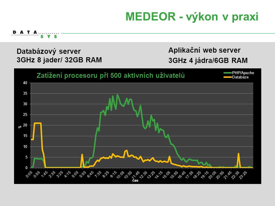 MEDEOR - výkon v praxi Databázový server 3GHz 8 jader/ 32GB RAM Aplikační web server 3GHz 4 jádra/6GB RAM